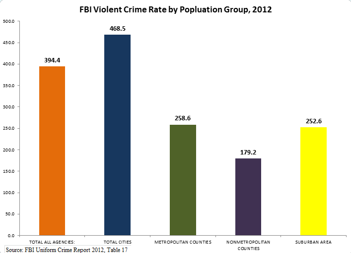 Source: FBI Uniform Crime Report 2012, Table 17